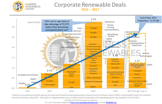 Figure 2: In December 2015, the Federal Solar ITC (Investment Tax Credit) & Wind PTC (Production Tax Credit) were extended to begin phasing out in 2020 and 2017, respectively. (BRC, 2017)