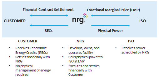 Figure 3: A schematic of the VPPA structure (NRG, 2017)